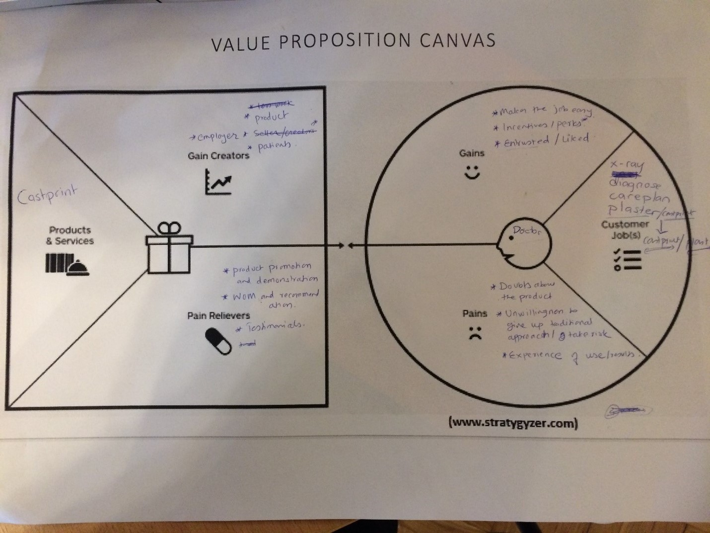 The pictures is our value proposition canvas from the doctor´s perspective.