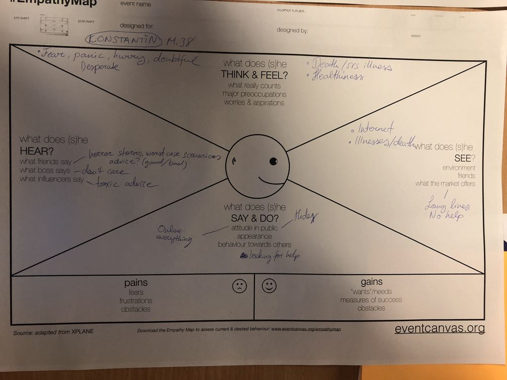 Empathy map to understand the customer