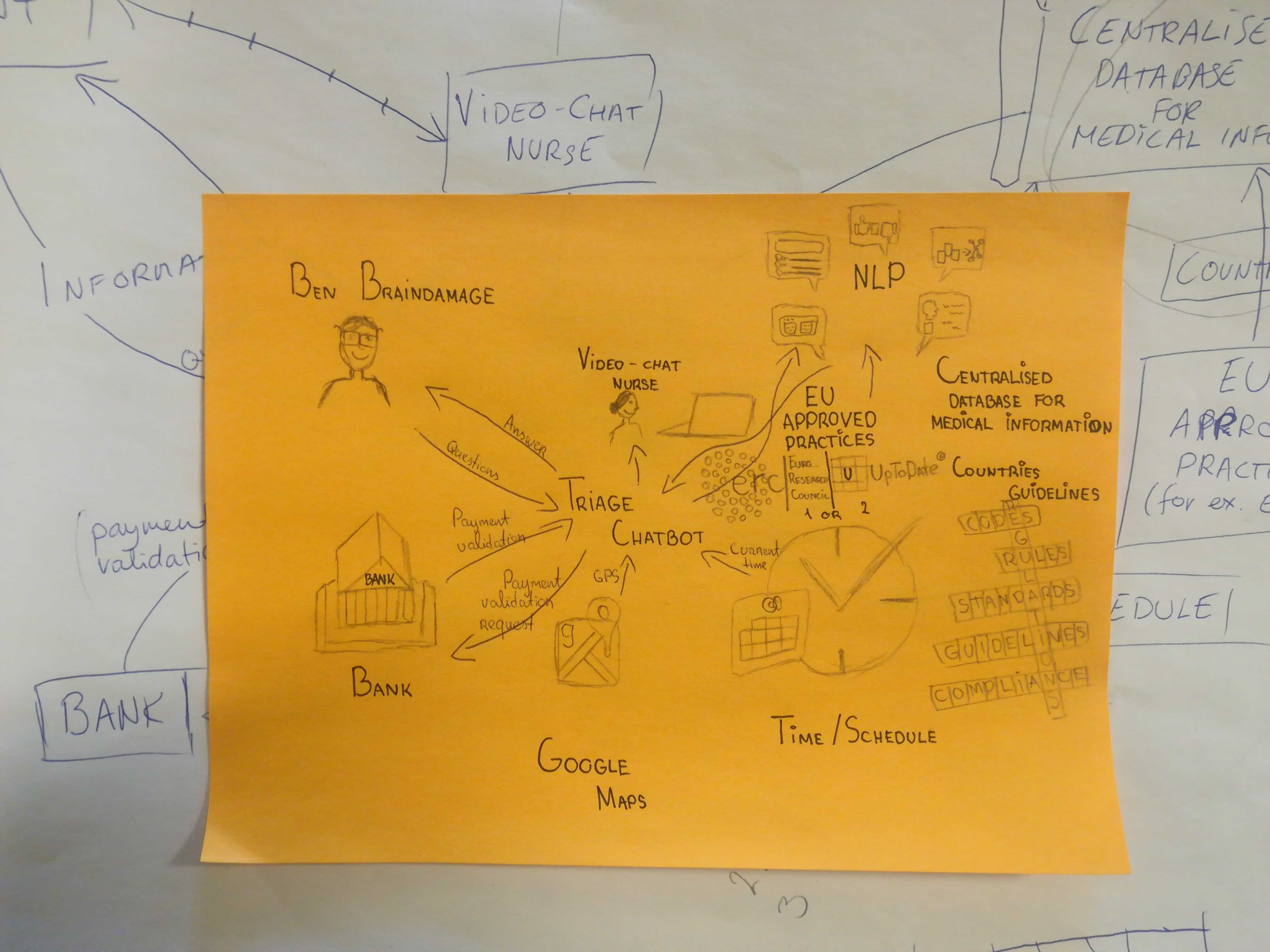 """""""Mindmap to show the process of our thoughts"""""""